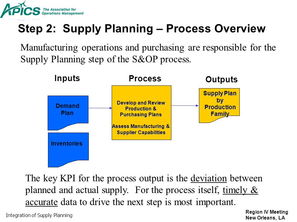 Step 2: Supply Planning – Process Overview