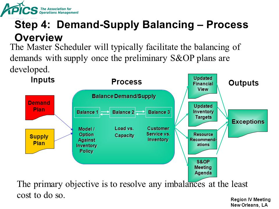 Balance Demand/Supply Model / Option Against Inventory Policy