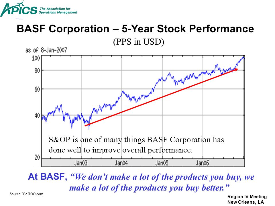BASF Corporation – 5-Year Stock Performance