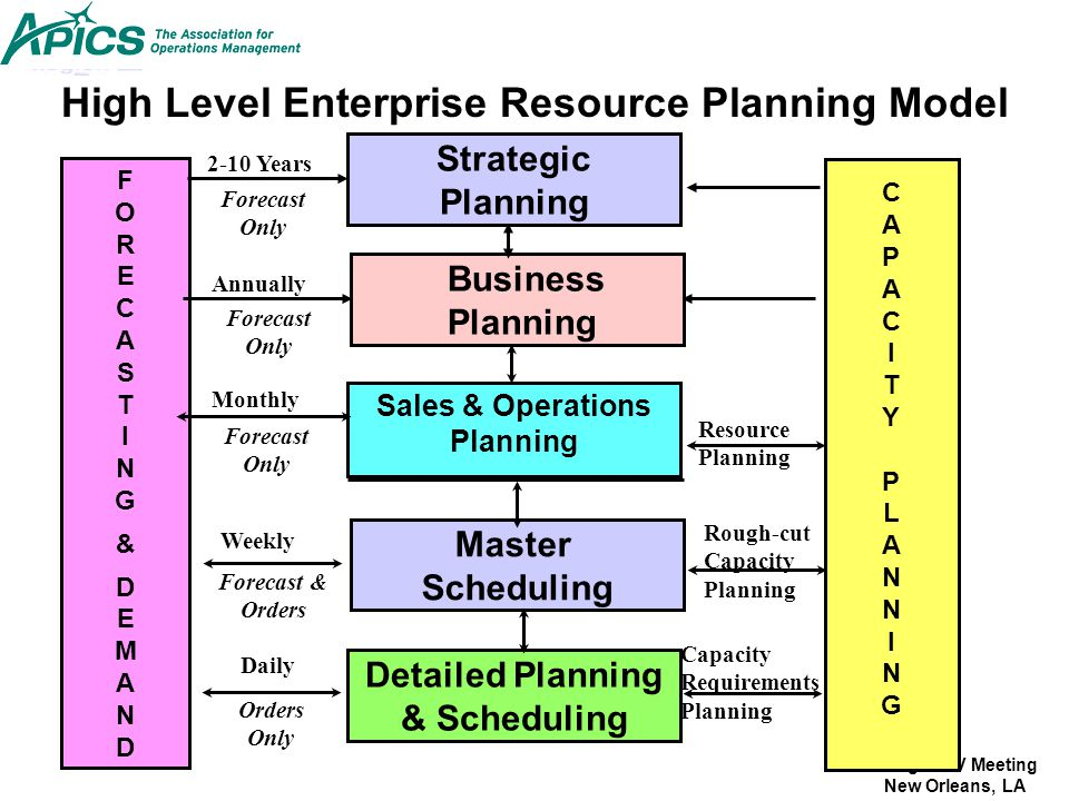 High Level Enterprise Resource Planning Model