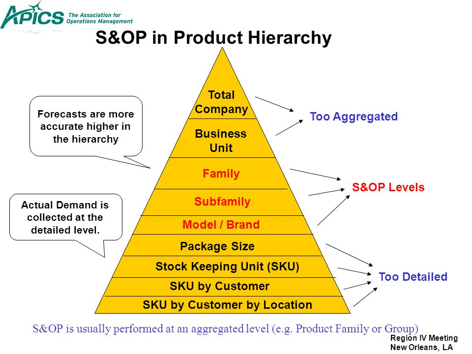 S&OP in Product Hierarchy