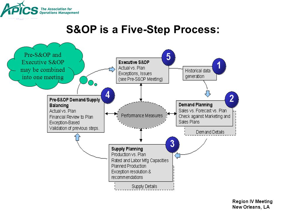 Pre-S&OP and Executive S&OP may be combined into one meeting