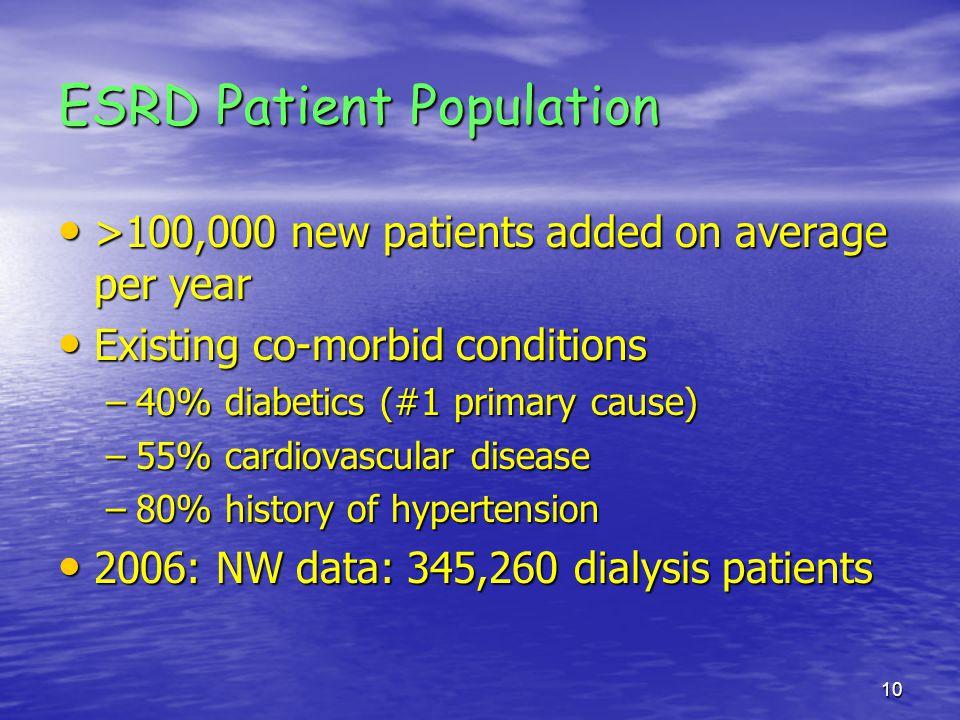 ESRD Patient Population