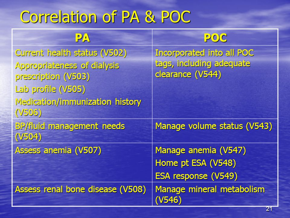 Correlation of PA & POC PA POC Current health status (V502)