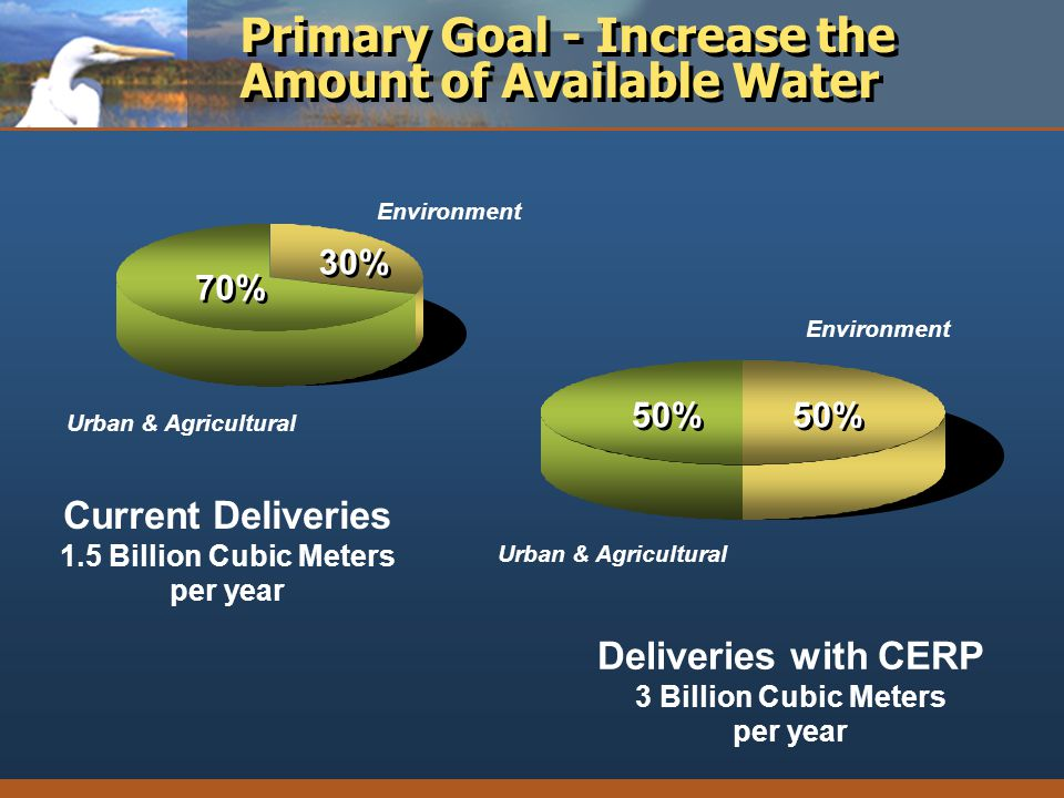 Primary Goal - Increase the Amount of Available Water