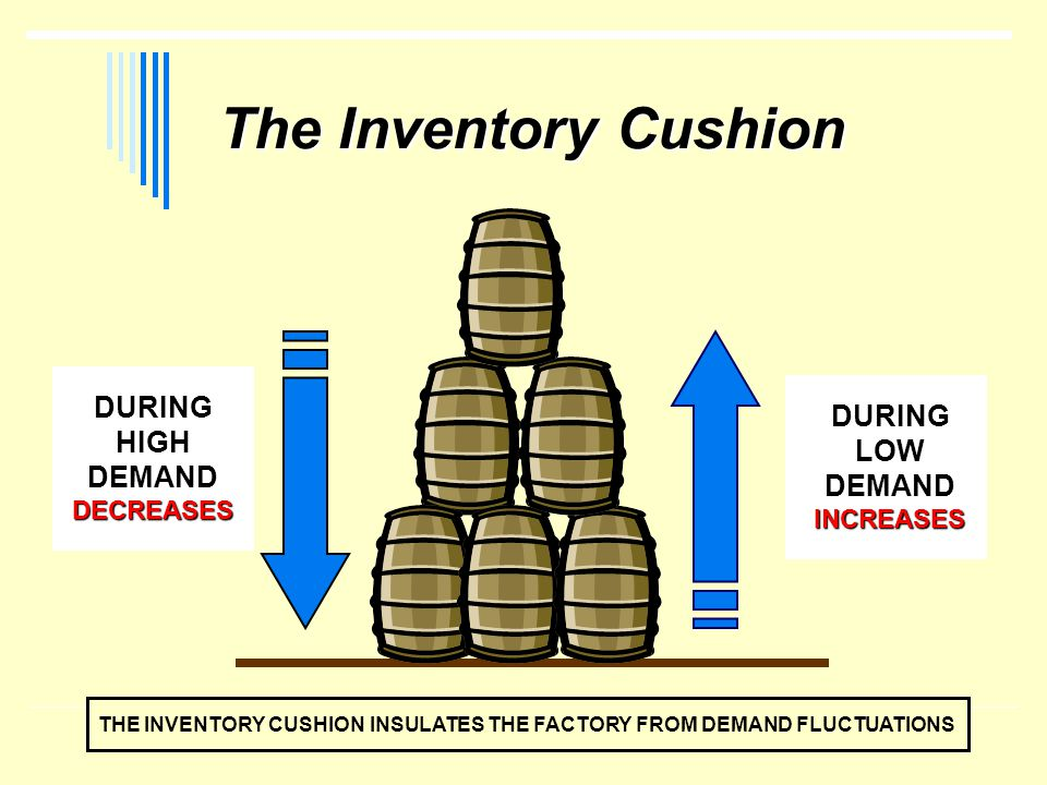 The Inventory Cushion DURING HIGH DEMAND DURING LOW DEMAND DECREASES