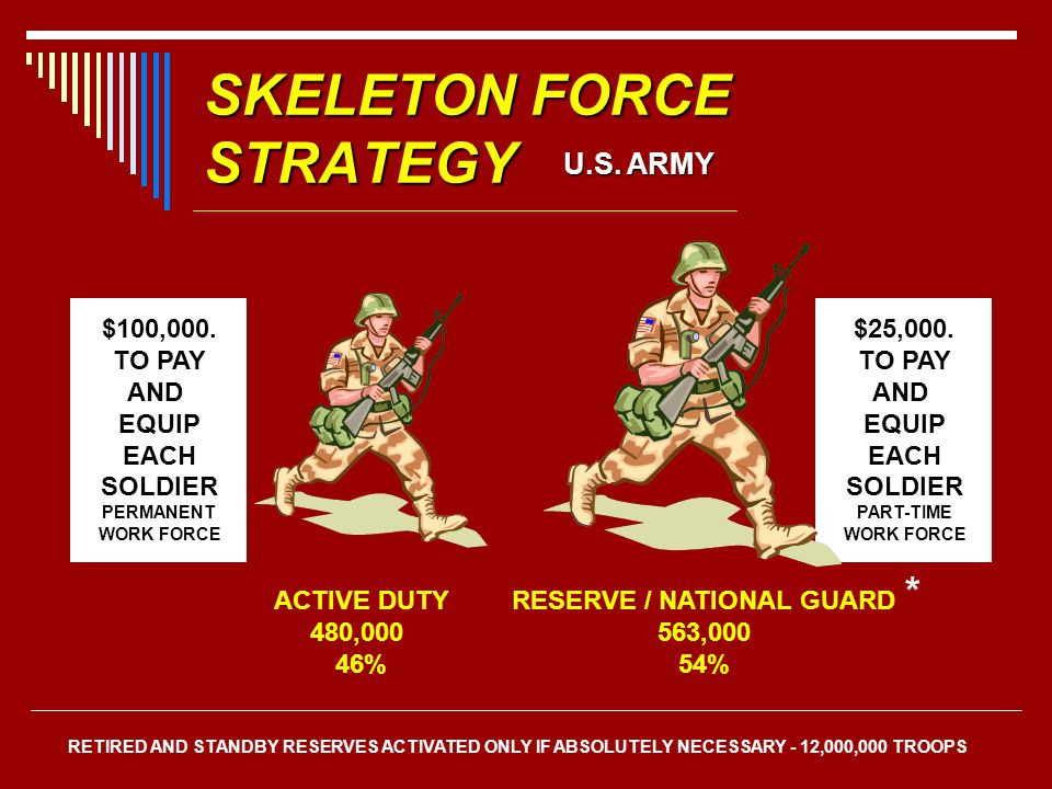SKELETON FORCE STRATEGY