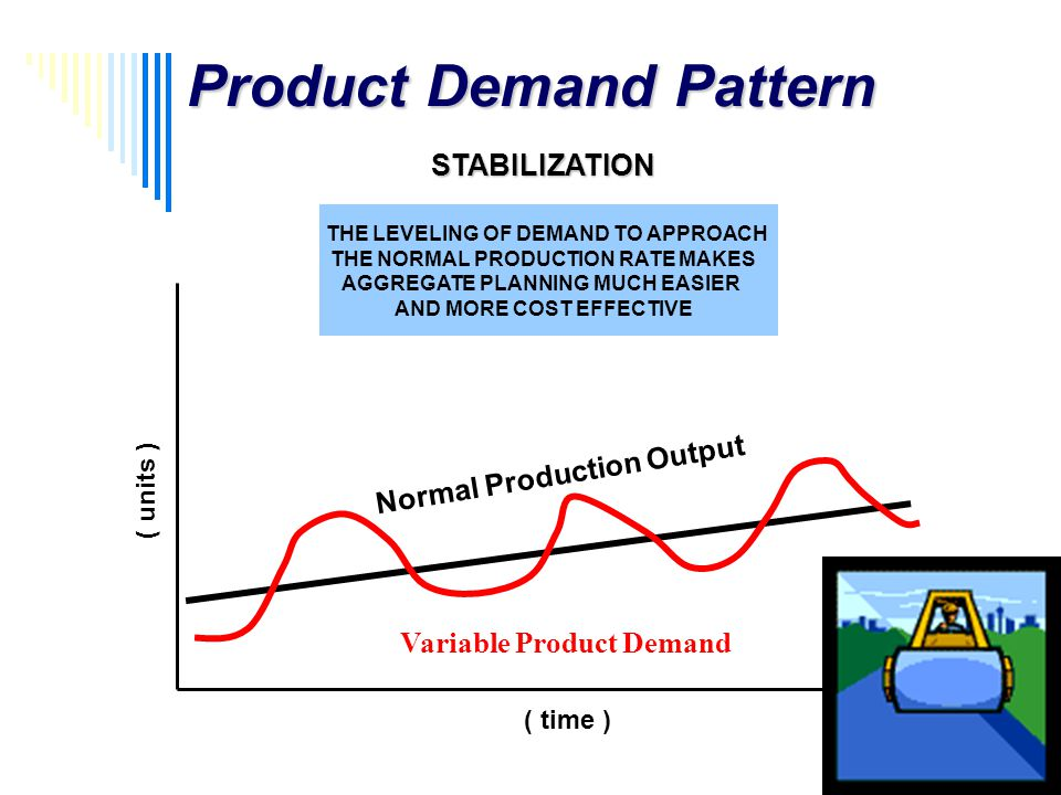 Product Demand Pattern