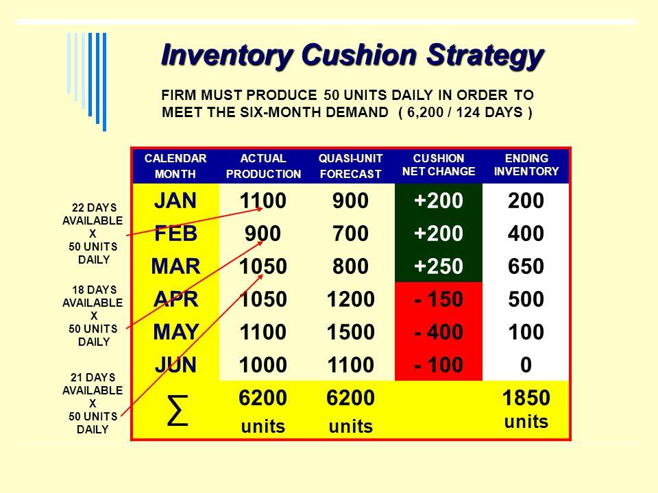 ∑ Inventory Cushion Strategy JAN 1100 900 +200 200 FEB 700 400 MAR