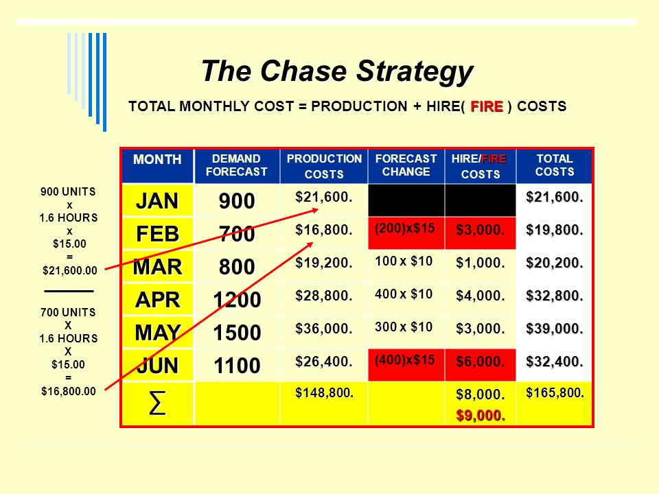 The Chase Strategy ∑ JAN 900 FEB 700 MAR 800 APR 1200 MAY 1500 JUN