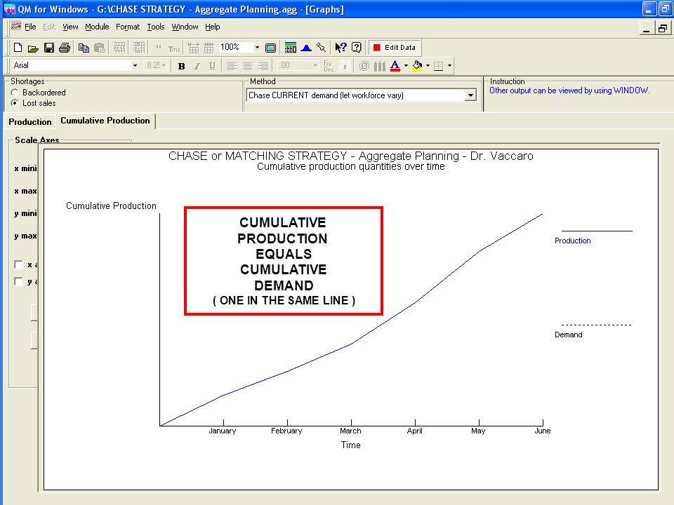 PRODUCTION EQUALS CUMULATIVE DEMAND