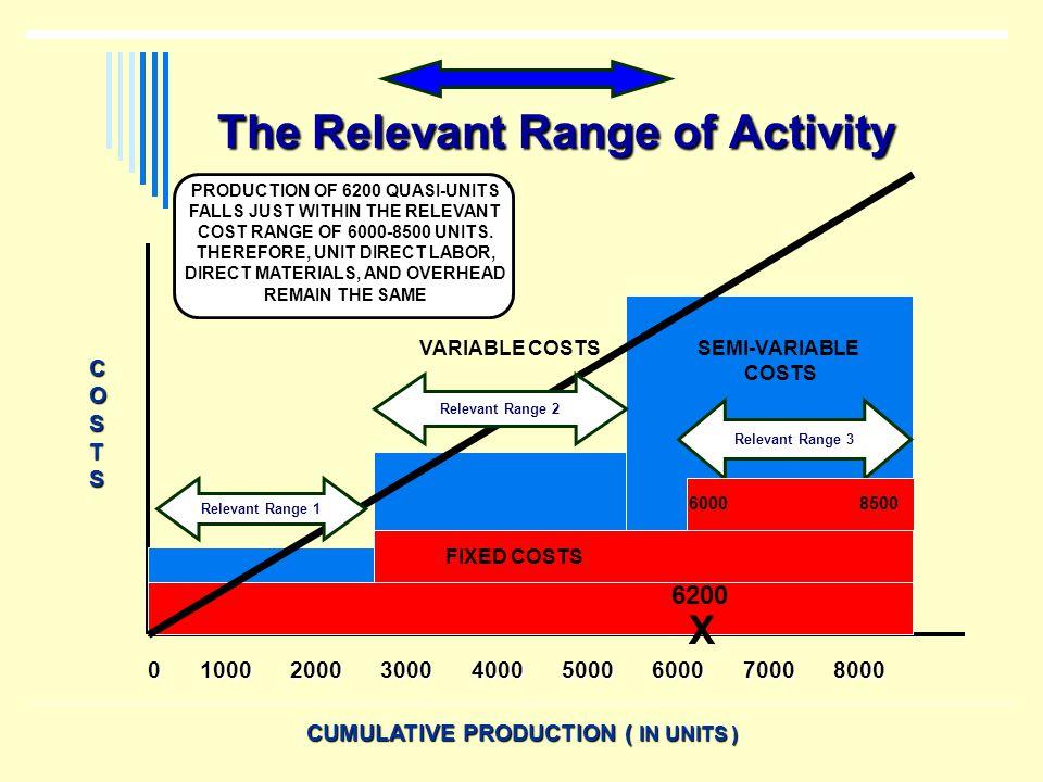 The Relevant Range of Activity