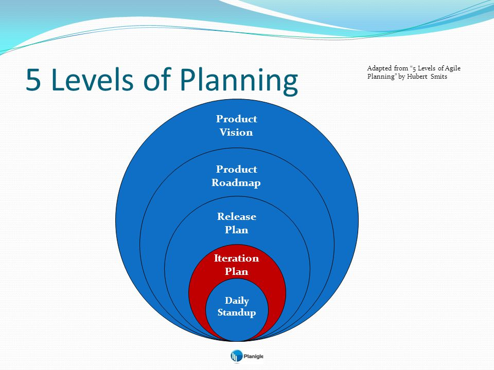 5 Levels of Planning Product Vision Product Roadmap Release Plan