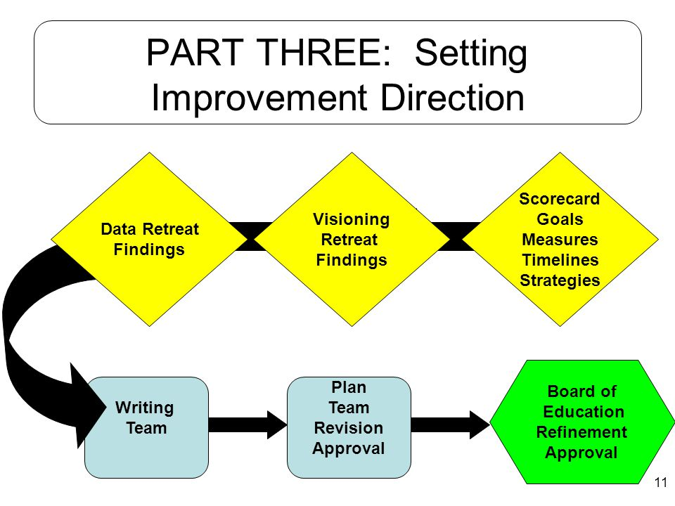 PART THREE: Setting Improvement Direction