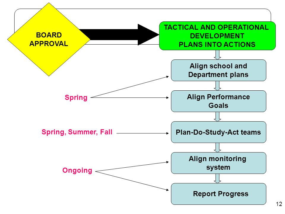 TACTICAL AND OPERATIONAL Plan-Do-Study-Act teams