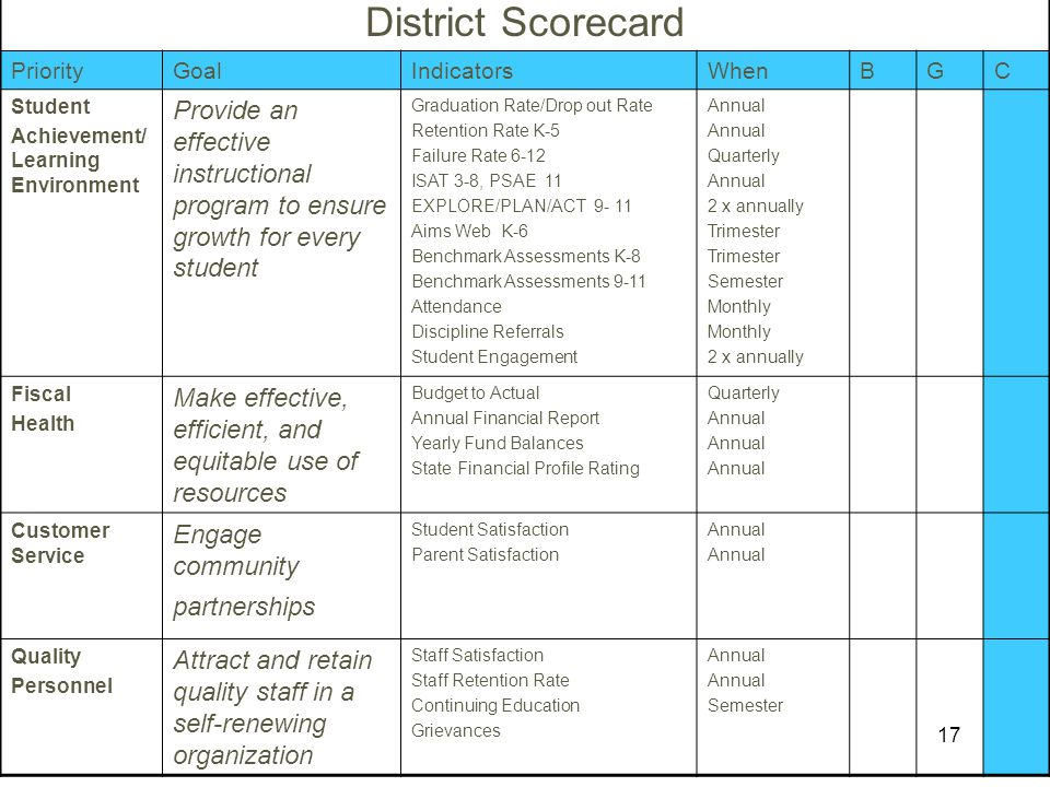 District Scorecard Priority. Goal. Indicators. When. B. G. C. Student. Achievement/ Learning Environment.