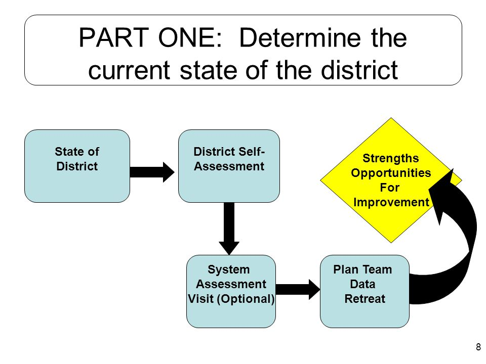 PART ONE: Determine the current state of the district
