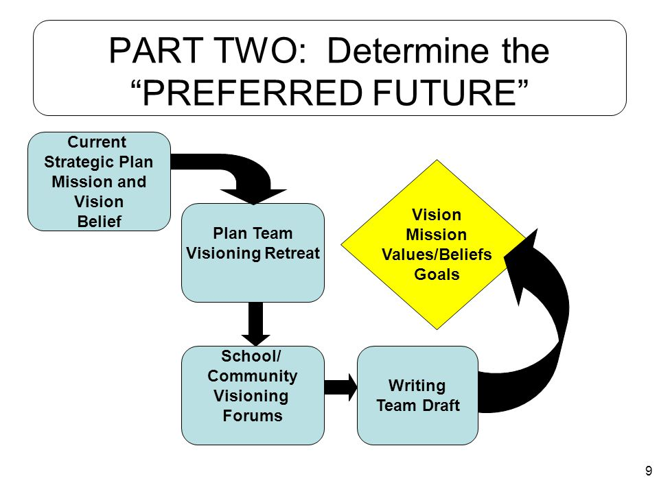 PART TWO: Determine the PREFERRED FUTURE