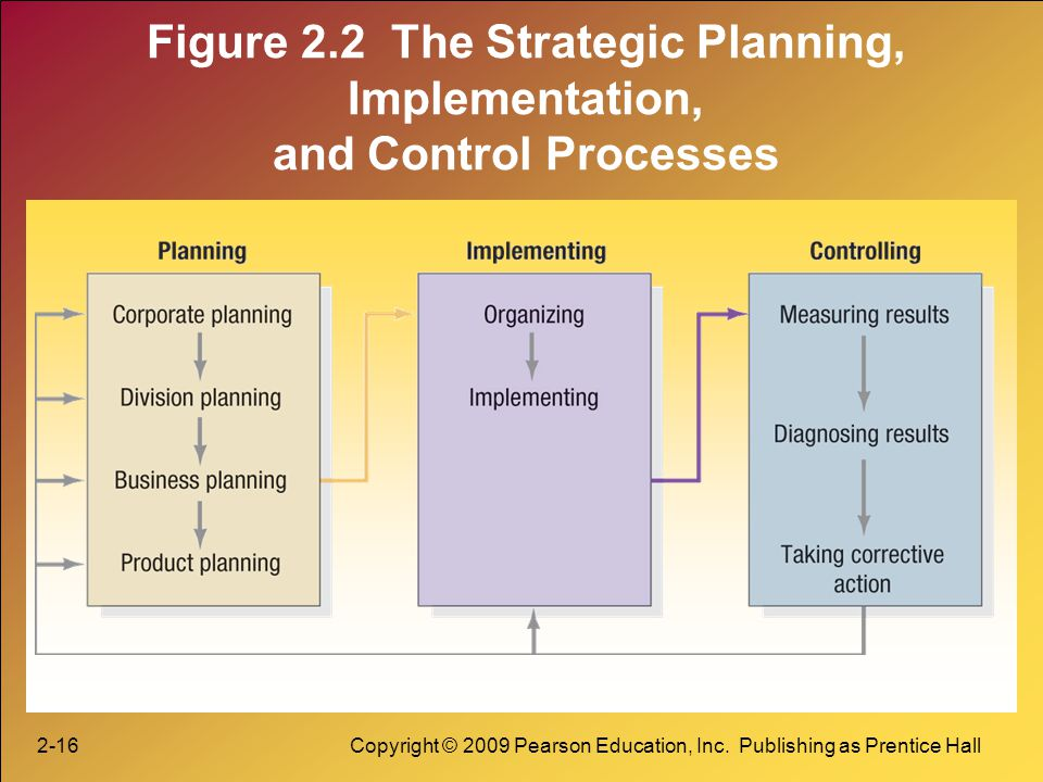 Figure 2.2 The Strategic Planning, Implementation, and Control Processes