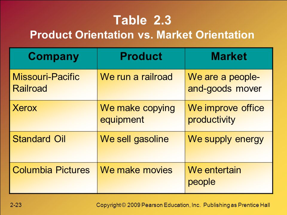 Table 2.3 Product Orientation vs. Market Orientation
