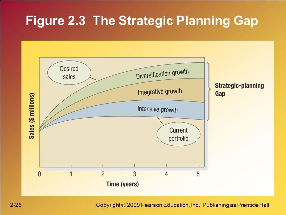 Figure 2.3 The Strategic Planning Gap