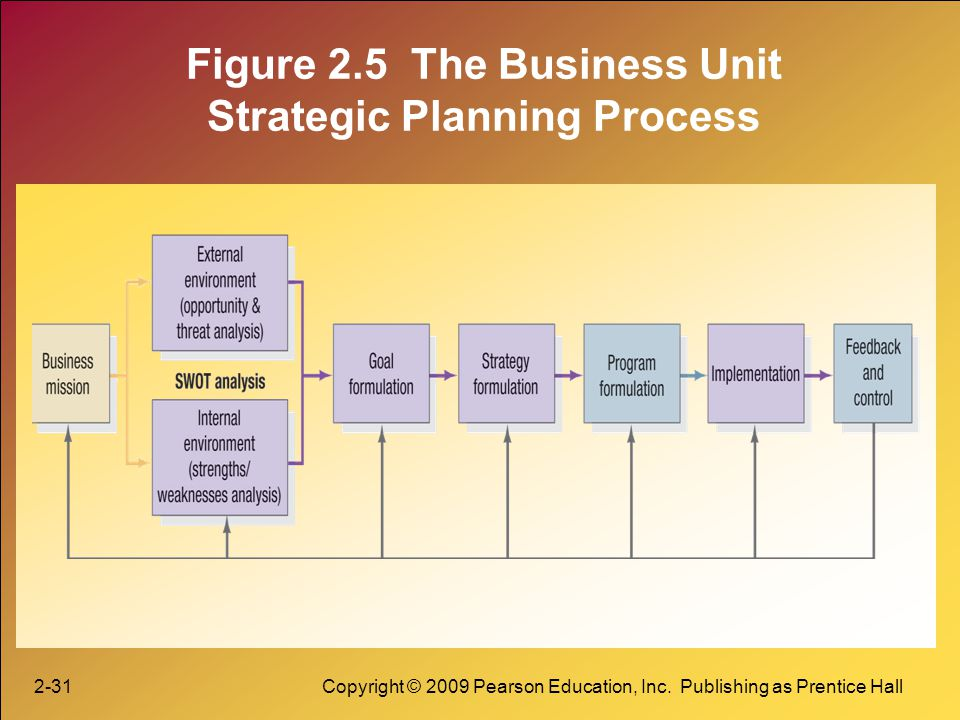 Figure 2.5 The Business Unit Strategic Planning Process