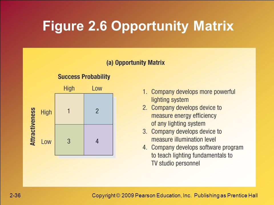 Figure 2.6 Opportunity Matrix