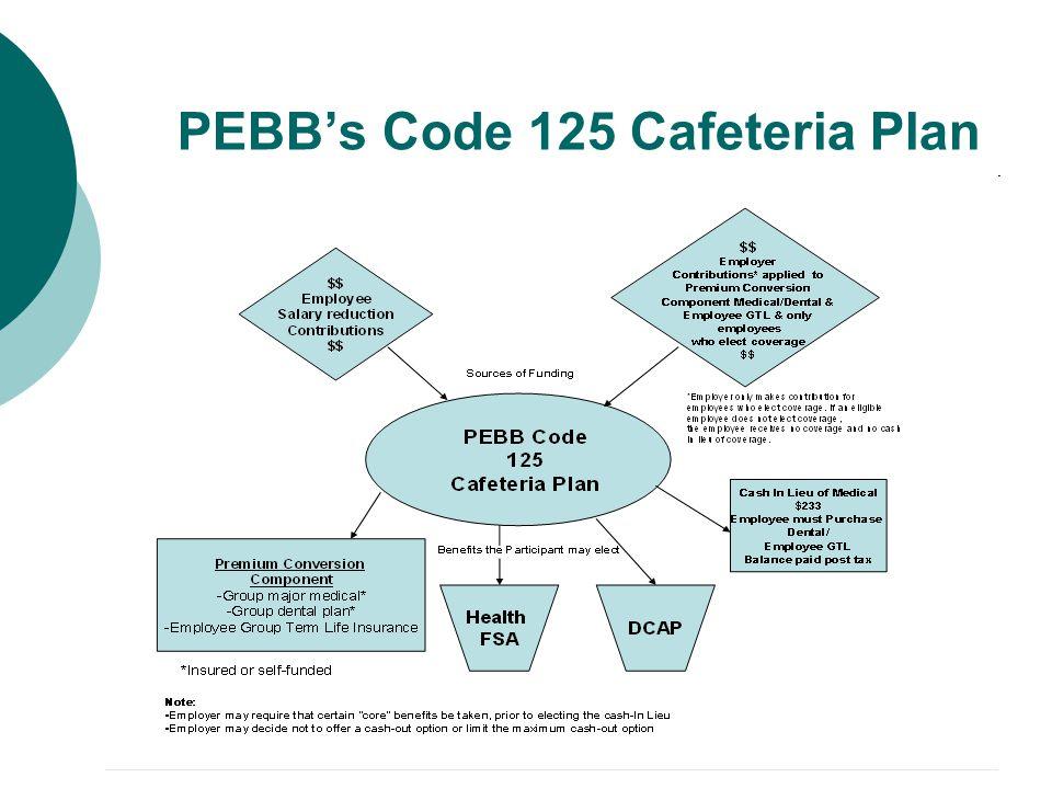 PEBB's Code 125 Cafeteria Plan