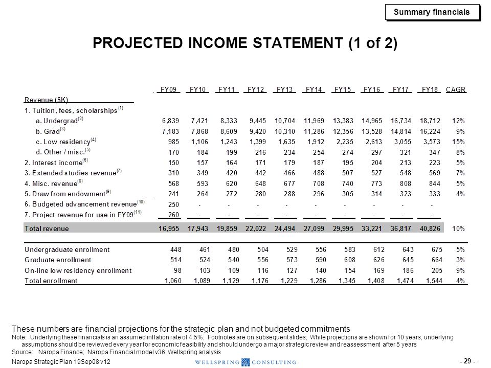 PROJECTED INCOME STATEMENT (2 of 2)