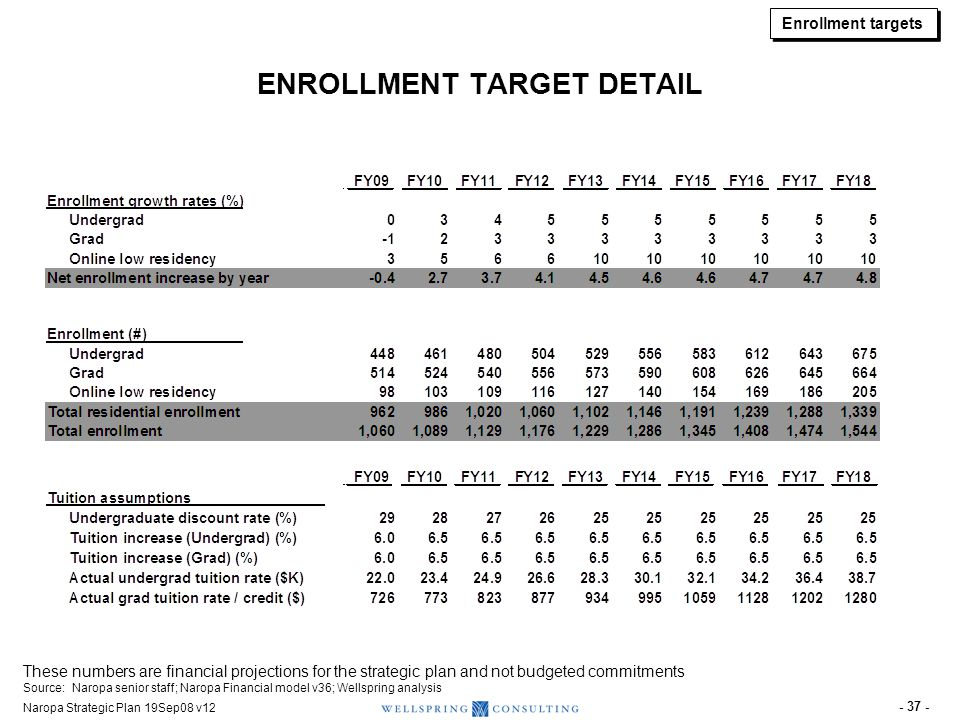 Enrollment targets DETAIL ON LOW RESIDENCY PROGRAM INVESTMENTS Included in Strategic Plan Investments.