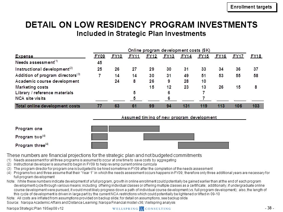 ASSUMED LOW RESIDENCY PROGRAM DEVELOPMENT