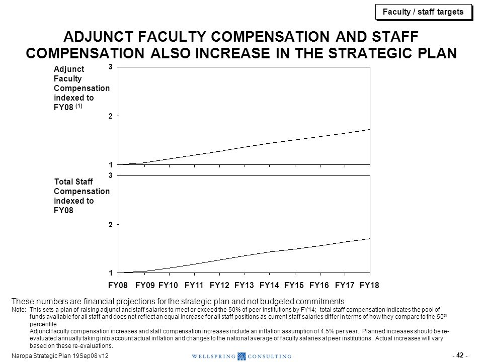 Faculty / staff targets