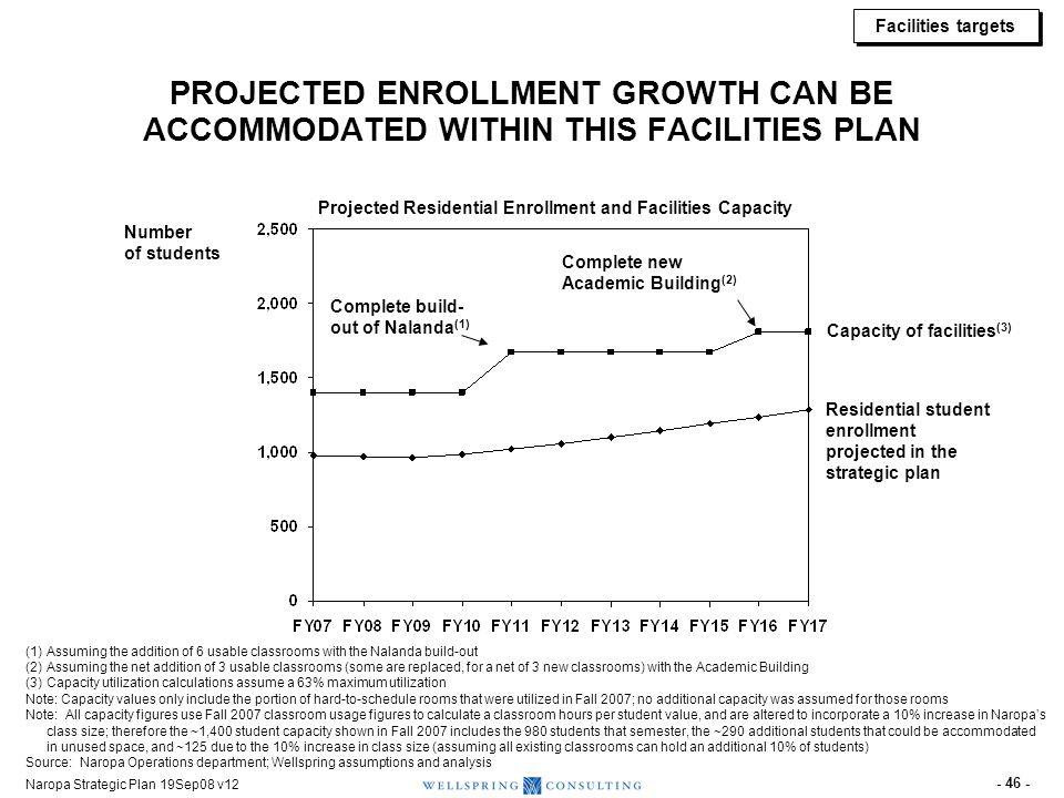 Facilities targets