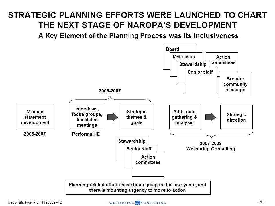 A STRATEGIC PLAN DRIVES ALIGNMENT AND ACTION