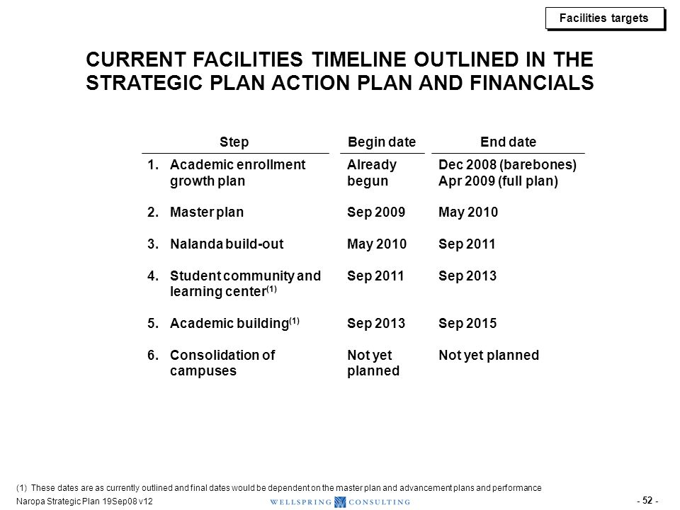 ACCELERATED FACILITIES TIMELINE