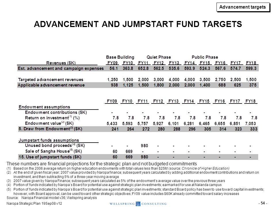 ADVANCEMENT INVESTMENTS AND TARGETS IN STRATEGIC PLAN ($K) (1 of 3)