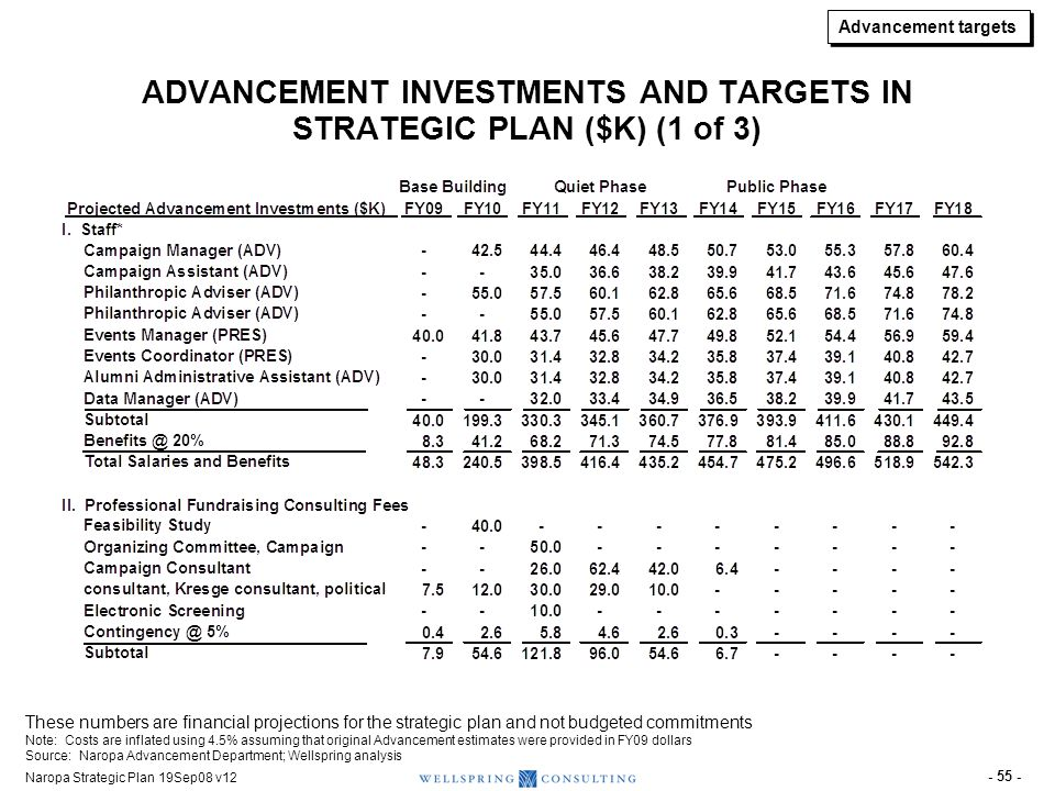 ADVANCEMENT INVESTMENTS AND TARGETS IN STRATEGIC PLAN ($K) (2 of 3)