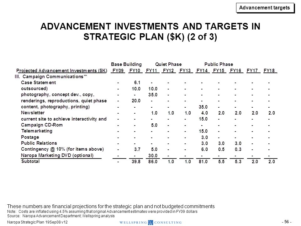 ADVANCEMENT INVESTMENTS AND TARGETS IN STRATEGIC PLAN (3 of 3)