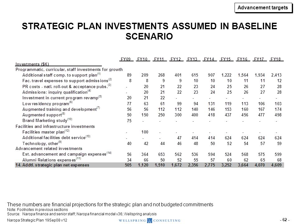 STRATEGIC PLAN INVESTMENTS ASSUMED IN FALLBACK SCENARIO