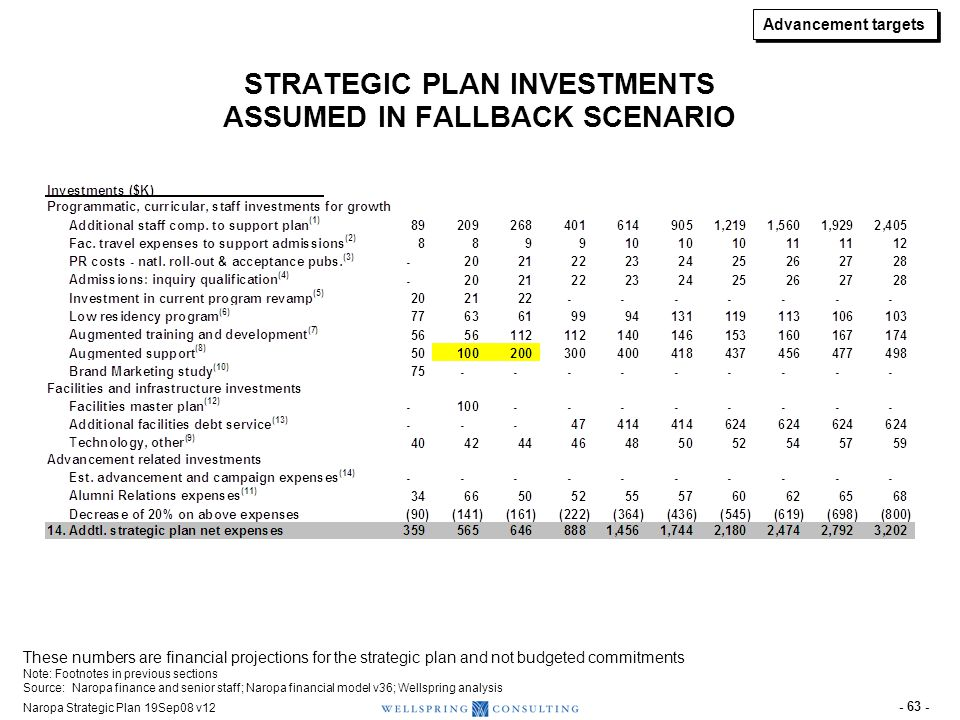 Advancement targets FINANCING STRUCTURE ASSUMED FOR FACILITIES INVESTMENTS IN EACH SCENARIO. Baseline scenario.