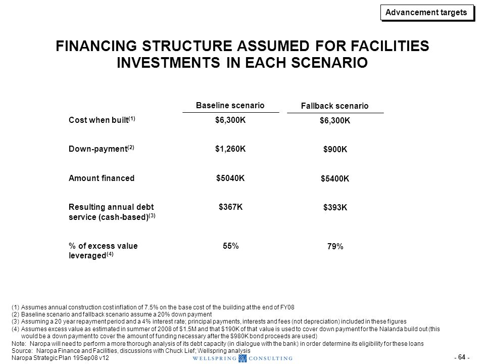 PROJECTED INCOME STATEMENT FOR FALLBACK SCENARIO (1 of 2)