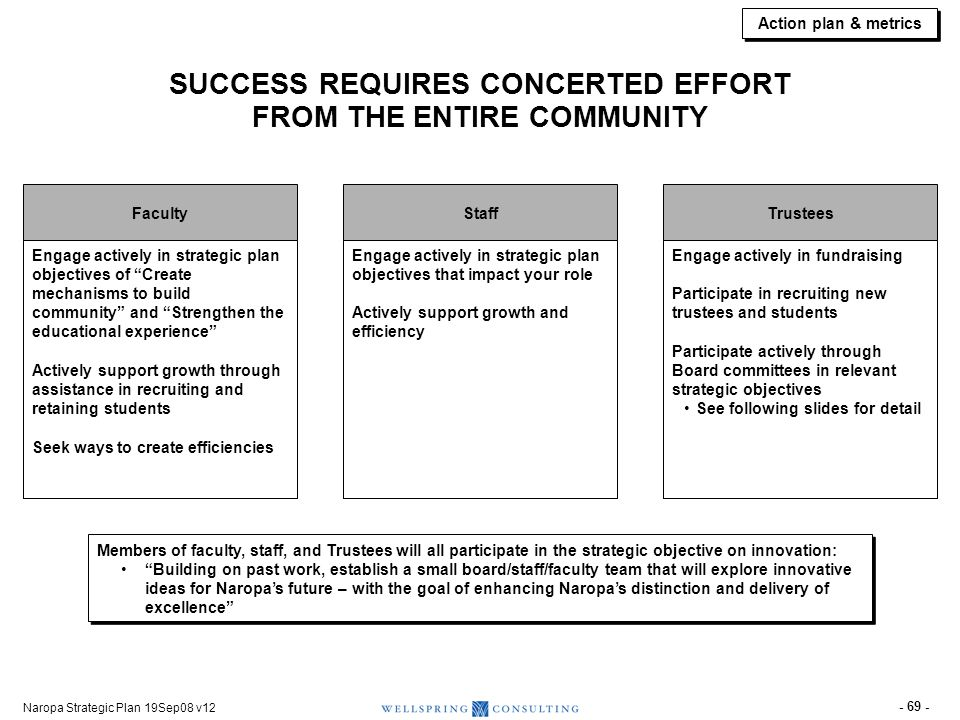 Strategic Objectives (paraphrased to fit)