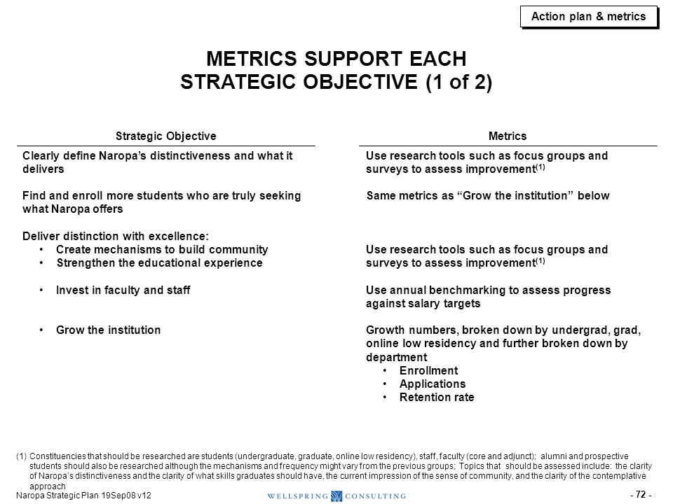 METRICS SUPPORT EACH STRATEGIC OBJECTIVE (2 of 2)