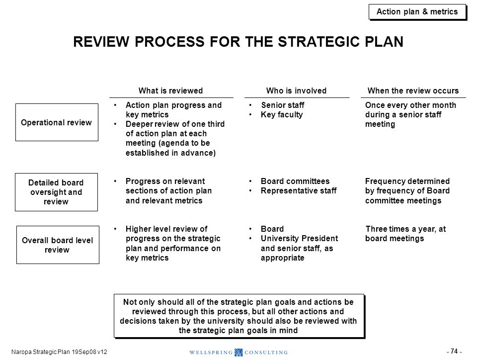 KEY CHANGES EXPECTED (1 of 2) As a Result of Naropa's Strategic Plan