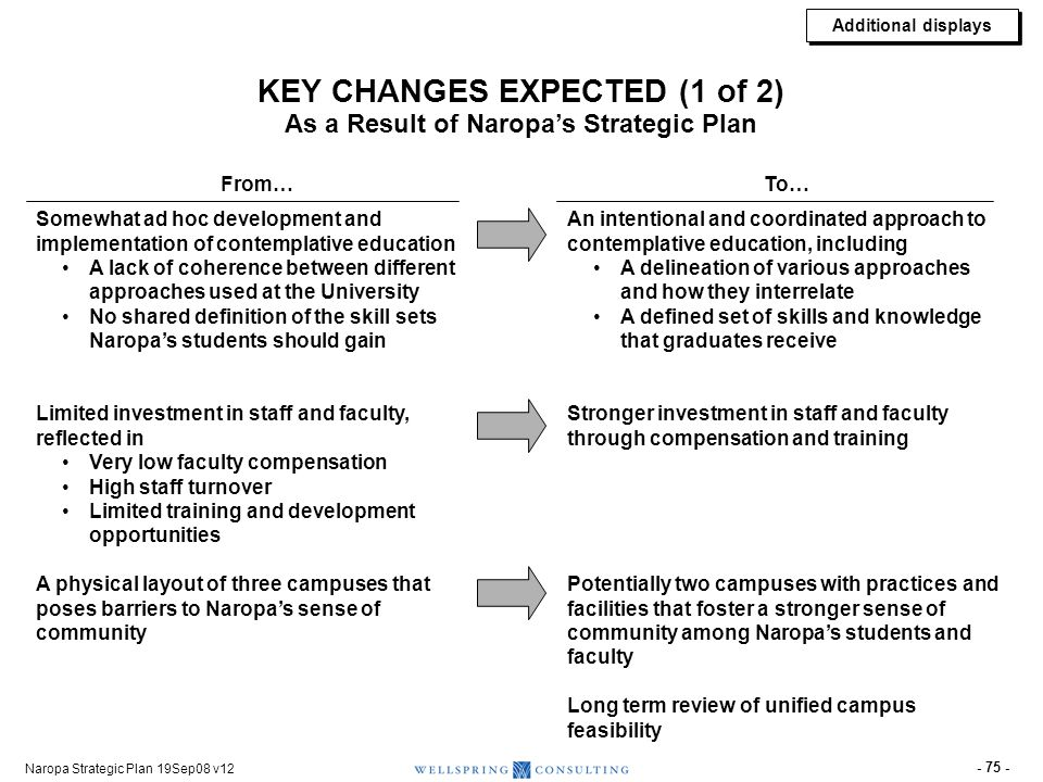 KEY CHANGES EXPECTED (2 of 2) As a Result of Naropa's Strategic Plan