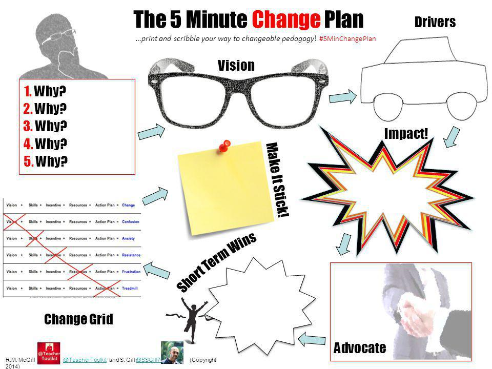 The 5 Minute Change Plan Drivers Vision 1. Why 2. Why 3. Why