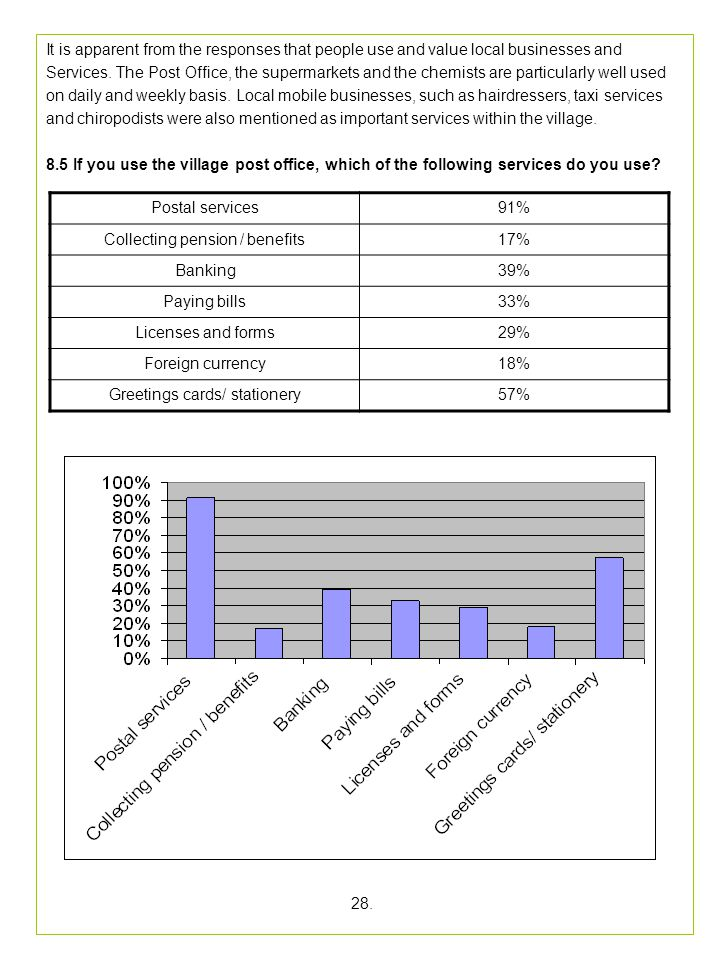 Collecting pension / benefits 17% Banking 39% Paying bills 33%