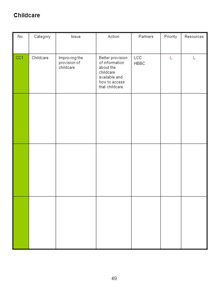 Childcare 49. No. Category Issue Action Partners Priority Resources