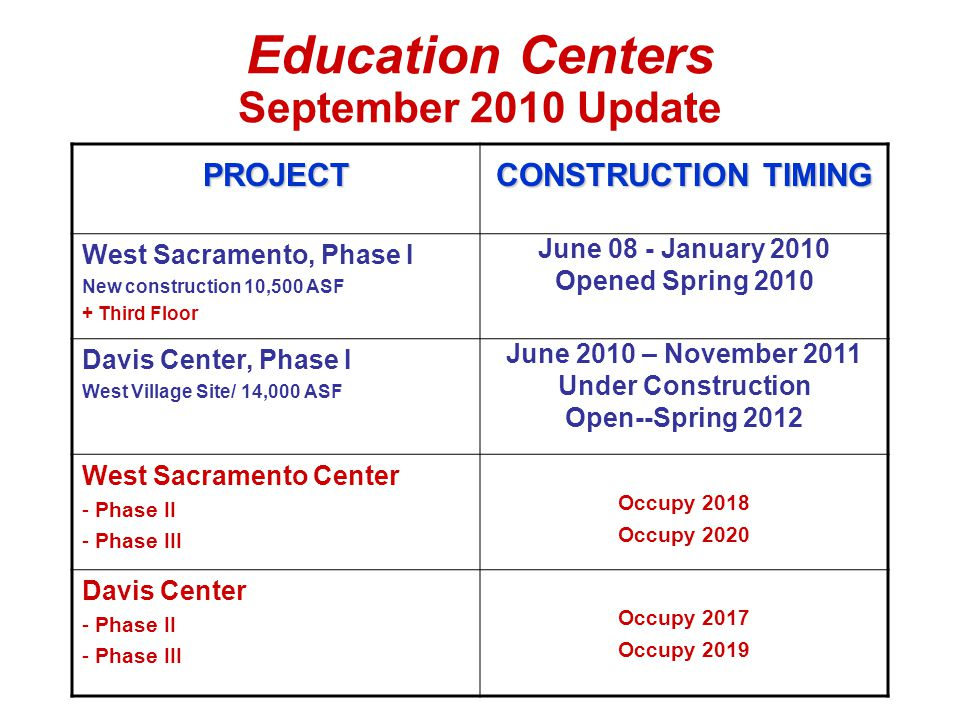 Education Centers September 2010 Update