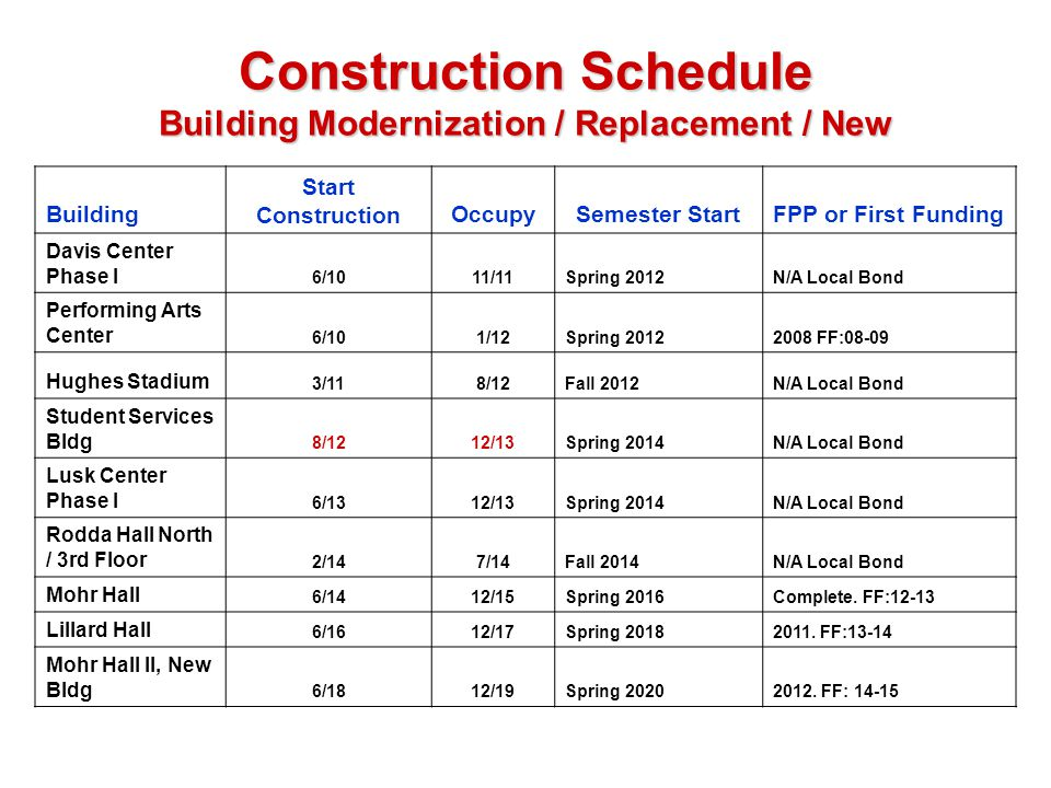 Construction Schedule Building Modernization / Replacement / New